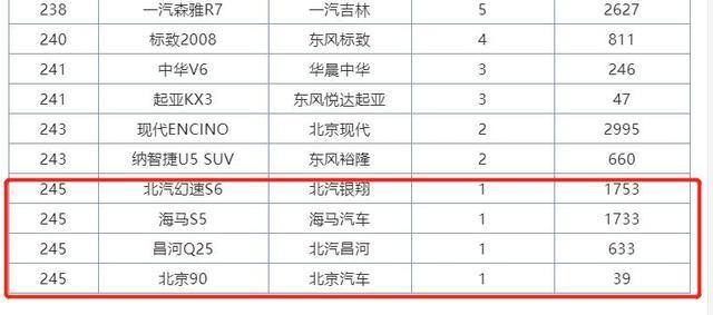 8月SUV销量完整版已放出,这几款月销1台的SUV,是谁买了?