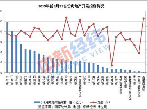 31省份房地产投资排行榜:广东近万亿 三地负增长