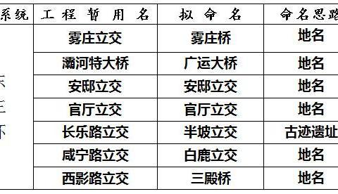 西安东三环有几个立交,你知道吗?