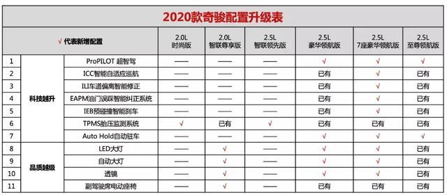 2020款奇骏正式上市;新款启辰T90曝光
