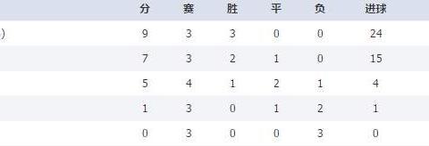 U16亚少赛积分榜:中越塔伊印接近出线,叙利亚提前出局