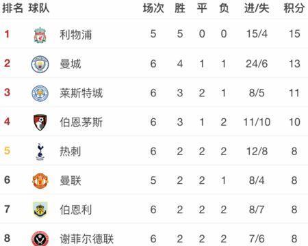 曼城单场进8球,曼联、阿森纳5轮总共也就进8球