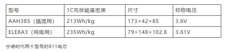 宋楠:唐EV四驱版使用手册之动力电池安全性(7)