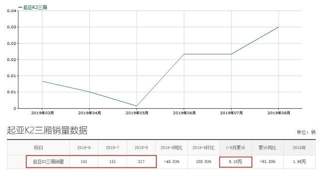 起亚K2现4.74万起,家用合适,却仍月销仅317台