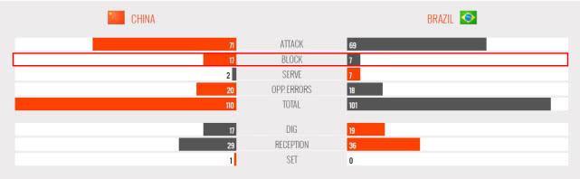 26分+7拦网!两米巨人助朱婷击溃巴西,5战16次拦网世界杯第一