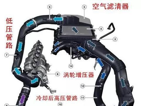 对涡轮增压发动机,千万不要忽略了这部分的维护保养