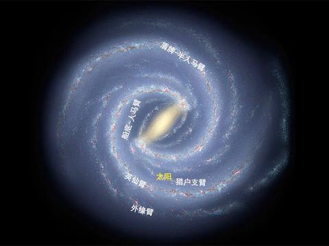 地球在银河系的哪里?