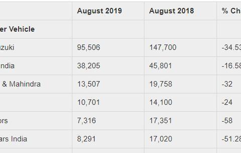 印度8月汽车销量排行榜Top7,六款销量下跌,本田创最大跌幅51%