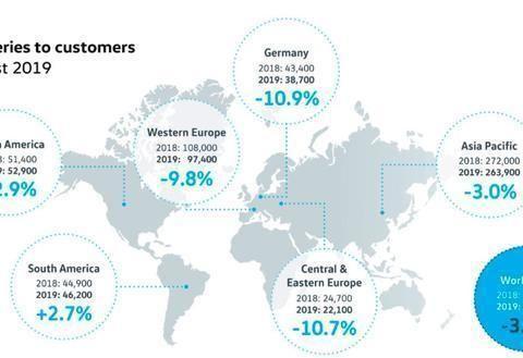 大众汽车发布8月全球汽车销量,中国销量是德国本土销量的6.5倍