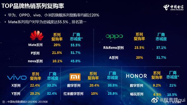 中国电信发布2019版终端洞察报告 华为手机拿奖到手软