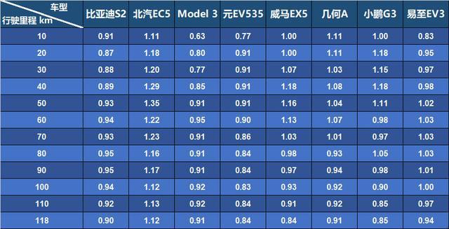 「EVRI续航评测」第一期数据分析出炉!一共8辆,谁是第一?