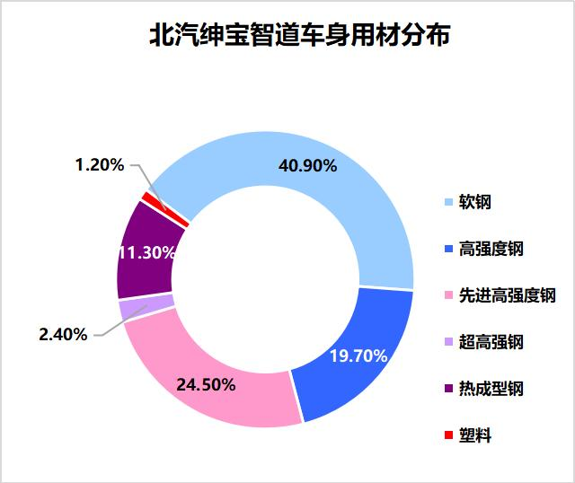 2019CCB车型轻量化亮点技术解析之--北汽绅宝智道