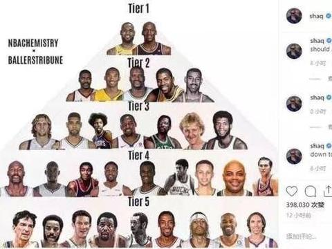 美媒晒NBA历史超巨金字塔:詹姆斯争议太大,网友认为库里太低了