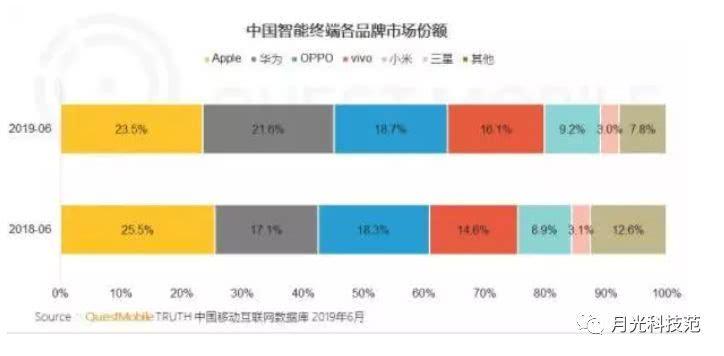 苹果市场份额继续下滑,华为照单全收,大屏依旧是用户首选