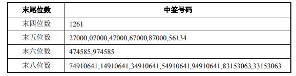 远东传动可转债中签号码出炉 共12.8万个