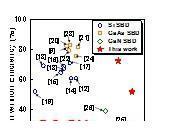 西安电子科技大学郝跃院士团队实现最高性能的氮化镓微波二极管