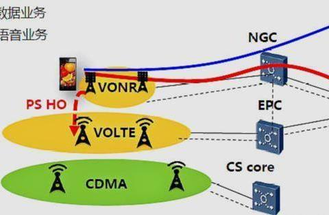 5G时代,4G基站不仅仅不会拆除,反而会发挥更大的作用