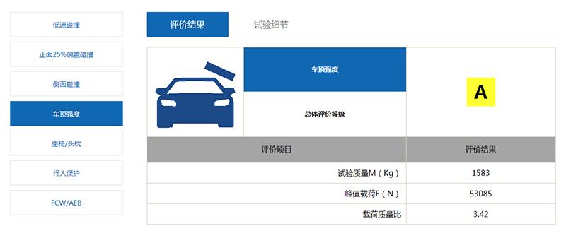 东风风神AX7中保研碰撞排名垫底 车内外人员安全指数差