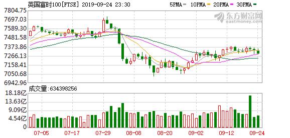 欧股主要股指小幅收跌 德国DAX指数跌0.29%