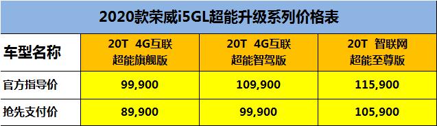 荣威i5全系配置升级,标配LED大灯、直接式胎压监测,5.99万起
