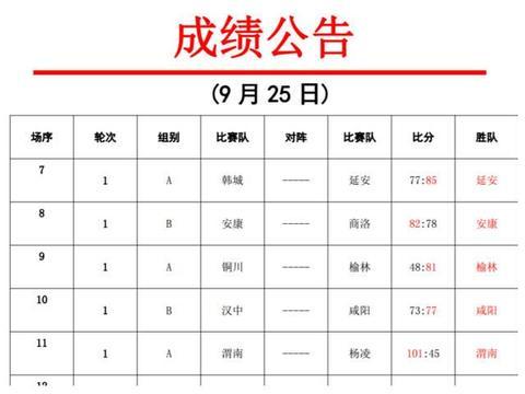 陕西男子篮球联赛第2个比赛日成绩公告
