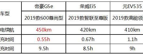 颜值实力双跃升,帝豪GSe让荣威Ei5、元EV535情何以堪