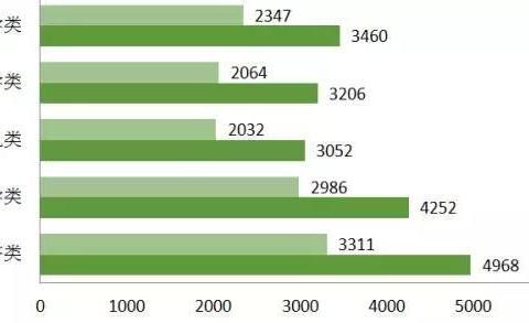 国考中的热门专业,经济类、管理类、金融类均上榜