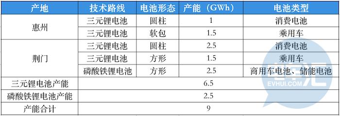 牵手韩国SK,国内又一动力电池合资项目花落亿纬锂能
