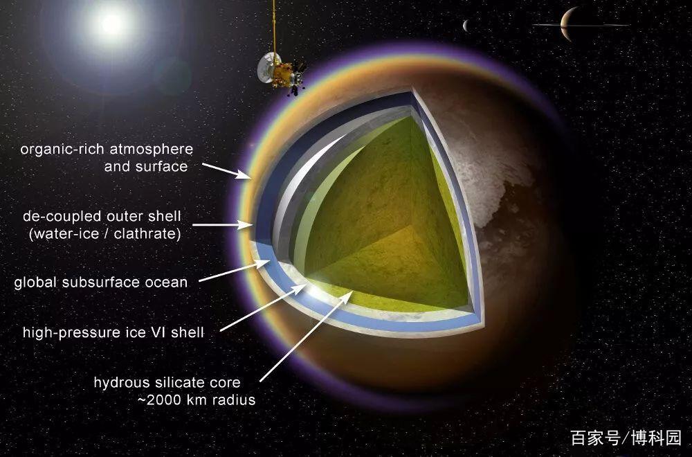 土星泰坦卫星,零下179度的冰盖下,科学家:或适合生命生存!