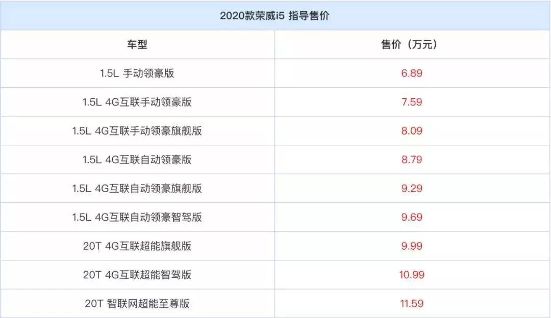 售价6.89-11.59万,2020款荣威i5正式上市