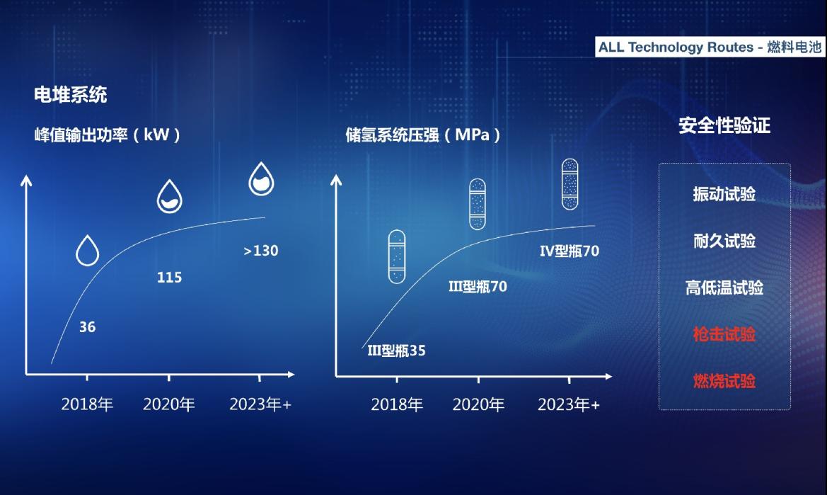 """氢能源成竞争新风口,""""先行者""""上汽大通领跑市场"""