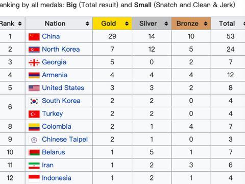 举重世锦赛中国队夺29金刷15项世界纪录, 创历史最佳战绩