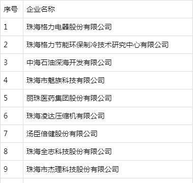 珠海市高新技术企业排行榜!格力公司位列榜首,魅族手机上榜