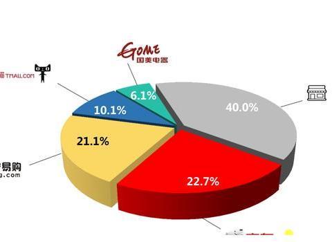 营收同比上涨260%,京东家电专卖店点燃国庆下沉市场