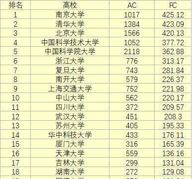 2019最新自然指数,南京大学国内高校第一,清华第二,北大第三