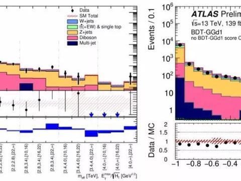 大型强子对撞机,寻找强超对称性的新发现