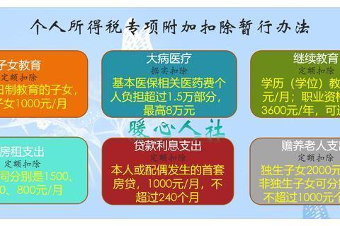 新个税起征点为5000元,8000元工资要扣多少税?