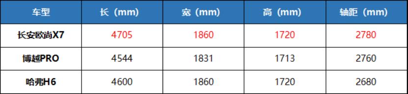 """车界性价比""""杀手""""横空出世!长安欧尚X7预售价7.99万元起"""
