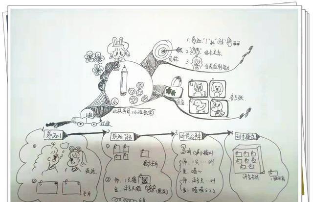 """""""学霸""""孩子都在用的工具:学会用""""锚图"""",学习效果直线上升图片"""