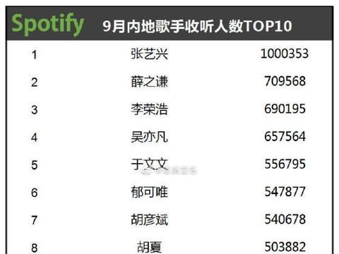 张艺兴摘得Spotify九月内地歌手收听人数TOP1!月收听人数破百万