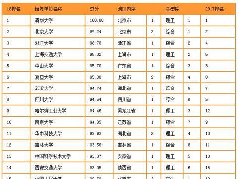 中国研究生院竞争力排行榜发布!你的目标院校排名如何?