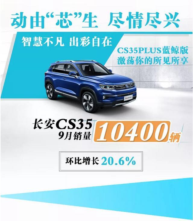 长安9月销量116015辆 SUV车型表现抢眼