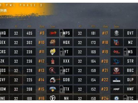 [赛后]PML常规赛结束:AHQ碾压性晋级,前16晋级总决赛!