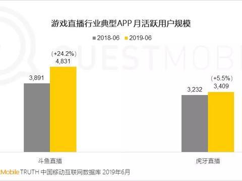 为争夺市场快手入局游戏直播赛道,移动端DAU已经超过3500万
