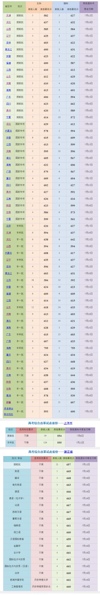2019年高考上海外国语大学在全国各地文理科录取分数线汇总
