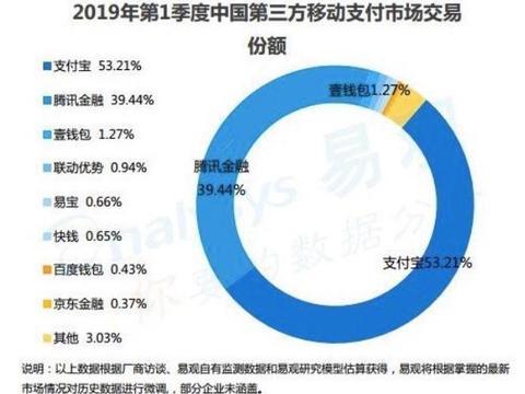 移动支付市场新排名:京东出局,腾讯第二,第一占比超50%