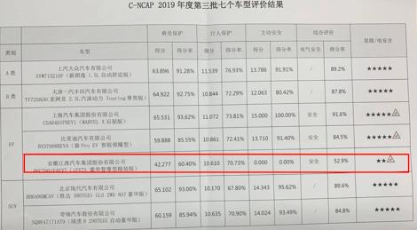 江淮汽车iEV7S碰撞测试仅获两星评价 品控遭质疑
