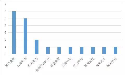 20款燃料电池汽车上榜11批车船税减免目录,金旅、申龙榜上有名