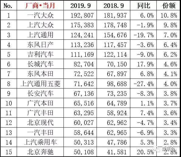 9月车企销量排行榜:南北大众独领风骚,广本不如东本,丰田萎靡
