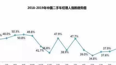 交易量同比增长5.5%,二手车迎金九银十爆发